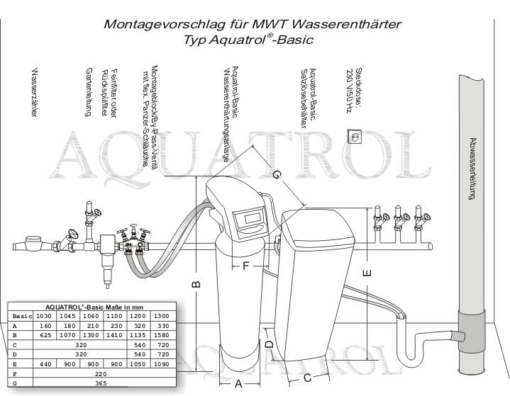 montagevorschlag und ma e f r m wt wasserenth rter aquatrol basic. Black Bedroom Furniture Sets. Home Design Ideas